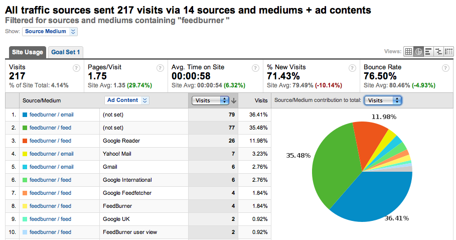 Traffic sources in Google Analytics